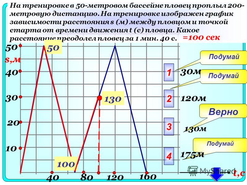 40 10 30 20 4040 8080 120 160 На тренировке в 50-метровом бассейне пловец проплыл 200- метровую дистанцию. На тренировке изображен график зависимости расстояния s (м) между пловцом и точкой старта от времени движения t (с) пловца. Какое расстояние пр