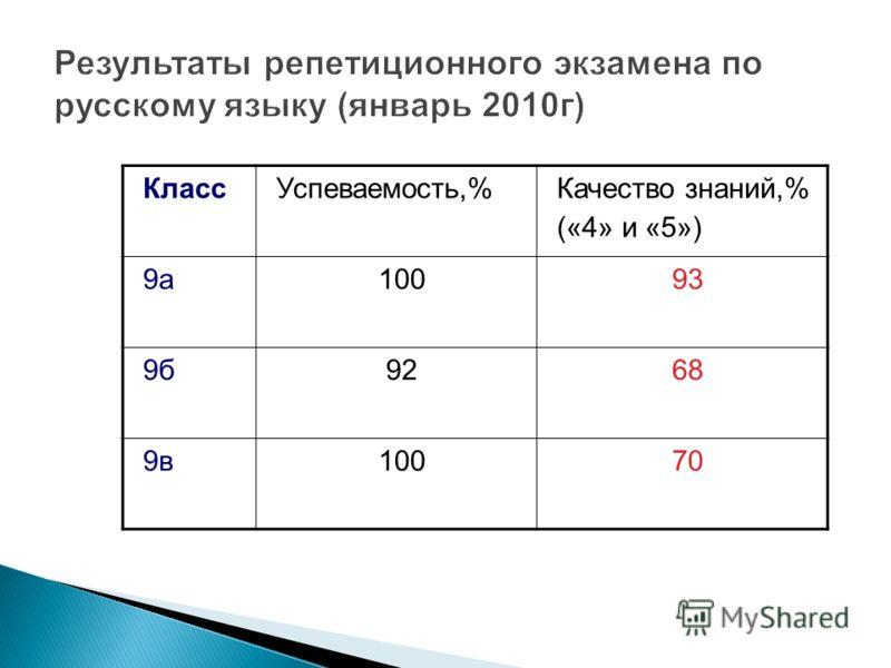 КлассУспеваемость,%Качество знаний,% («4» и «5») 9а10093 9б9268 9в10070