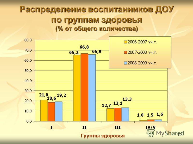 10 Распределение воспитанников ДОУ по группам здоровья (% от общего количества)
