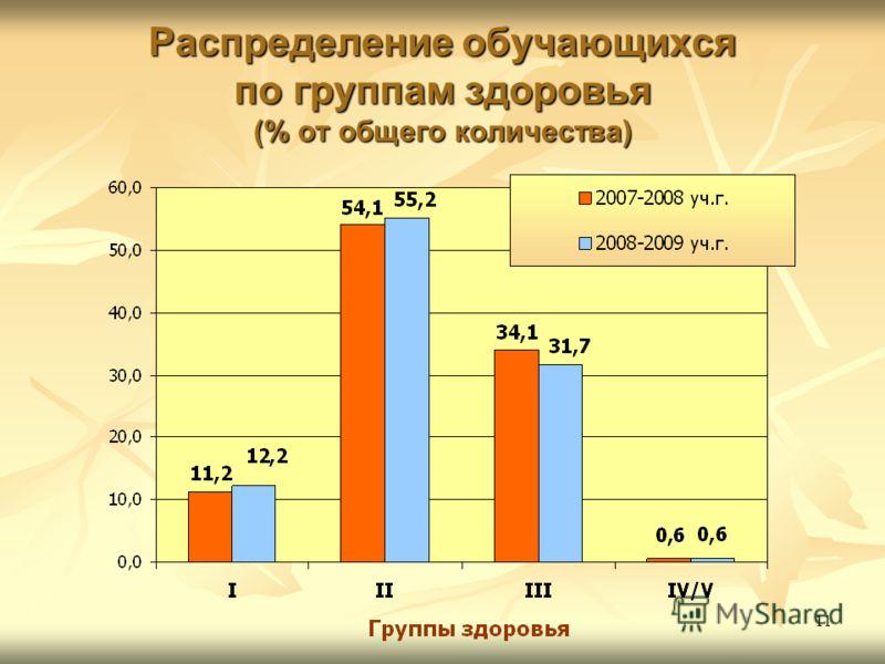 11 Распределение обучающихся по группам здоровья (% от общего количества)