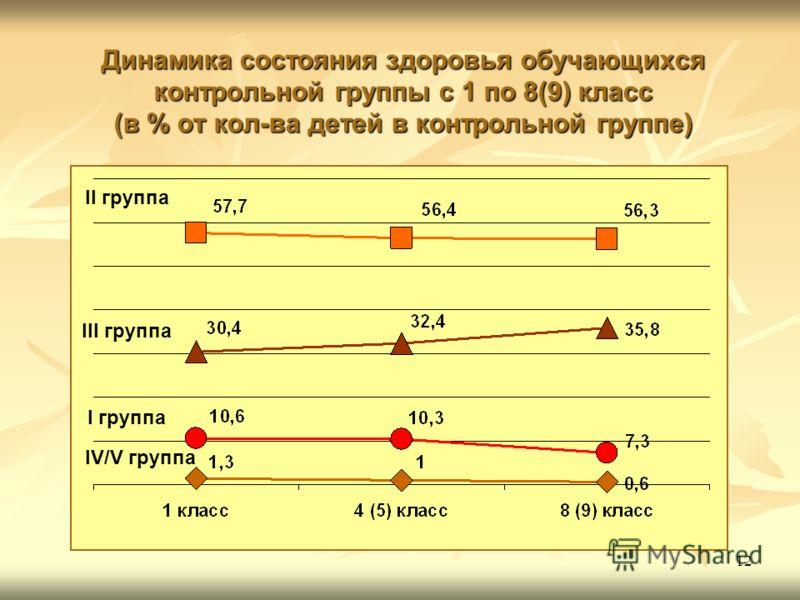 12 Динамика состояния здоровья обучающихся контрольной группы с 1 по 8(9) класс (в % от кол-ва детей в контрольной группе) II группа III группа I группа IV/V группа