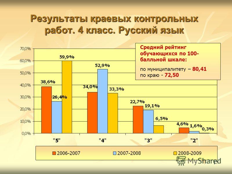17 Результаты краевых контрольных работ. 4 класс. Русский язык Средний рейтинг обучающихся по 100- балльной шкале: по муниципалитету – 80,41 по краю - 72,50