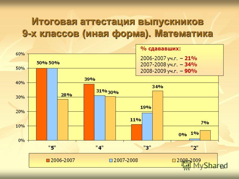 18 Итоговая аттестация выпускников 9-х классов (иная форма). Математика % сдававших: 2006-2007 уч.г. – 21% 2007-2008 уч.г. – 34% 2008-2009 уч.г. – 90%