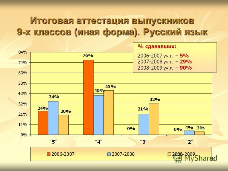 19 Итоговая аттестация выпускников 9-х классов (иная форма). Русский язык % сдававших: 2006-2007 уч.г. – 5% 2007-2008 уч.г. – 29% 2008-2009 уч.г. – 90%
