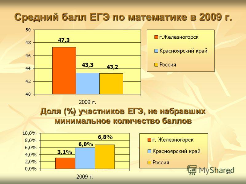 20 Средний балл ЕГЭ по математике в 2009 г. Доля (%) участников ЕГЭ, не набравших минимальное количество баллов