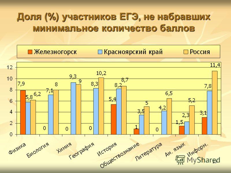 23 Доля (%) участников ЕГЭ, не набравших минимальное количество баллов