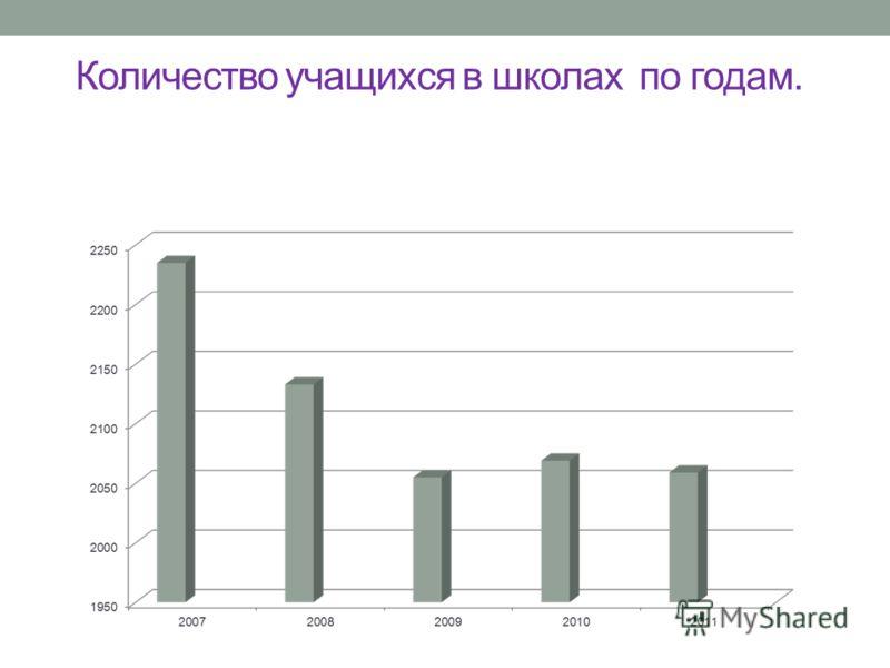 Количество учащихся в школах по годам.