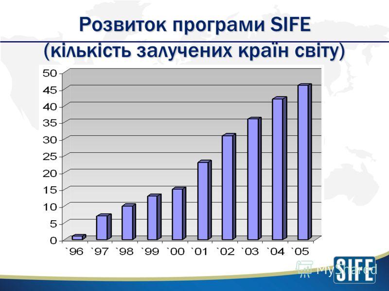 Розвиток програми SIFE (кількість залучених країн світу)