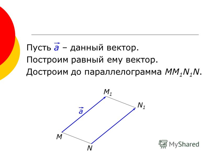 Пусть а – данный вектор. Построим равный ему вектор. Достроим до параллелограмма ММ 1 N 1 N. M M1M1 N N1N1 a