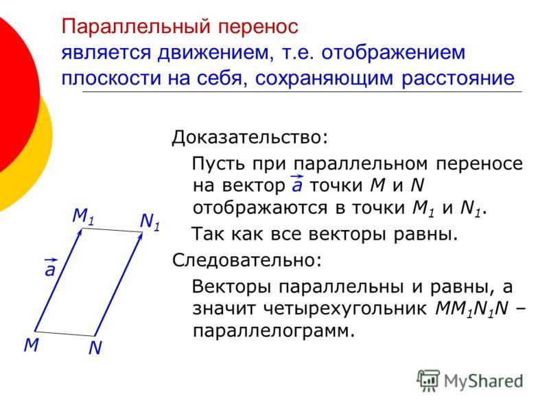 Параллельный перенос является движением, т.е. отображением плоскости на себя, сохраняющим расстояние Доказательство: Пусть при параллельном переносе на вектор а точки M и N отображаются в точки M 1 и N 1. Так как все векторы равны. Следовательно: Век