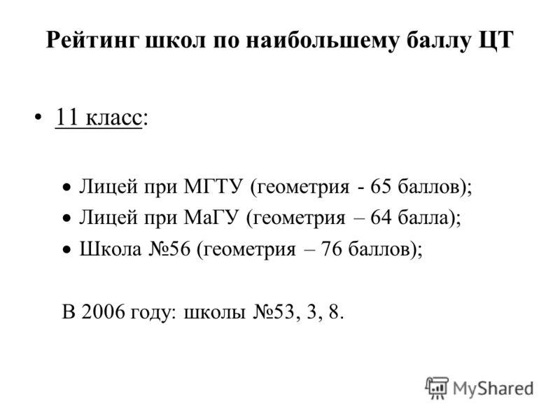 Рейтинг школ по наибольшему баллу ЦТ 11 класс: Лицей при МГТУ (геометрия - 65 баллов); Лицей при МаГУ (геометрия – 64 балла); Школа 56 (геометрия – 76 баллов); В 2006 году: школы 53, 3, 8.