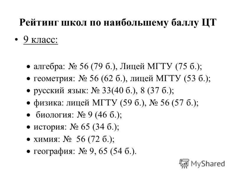 Рейтинг школ по наибольшему баллу ЦТ 9 класс: алгебра: 56 (79 б.), Лицей МГТУ (75 б.); геометрия: 56 (62 б.), лицей МГТУ (53 б.); русский язык: 33(40 б.), 8 (37 б.); физика: лицей МГТУ (59 б.), 56 (57 б.); биология: 9 (46 б.); история: 65 (34 б.); хи