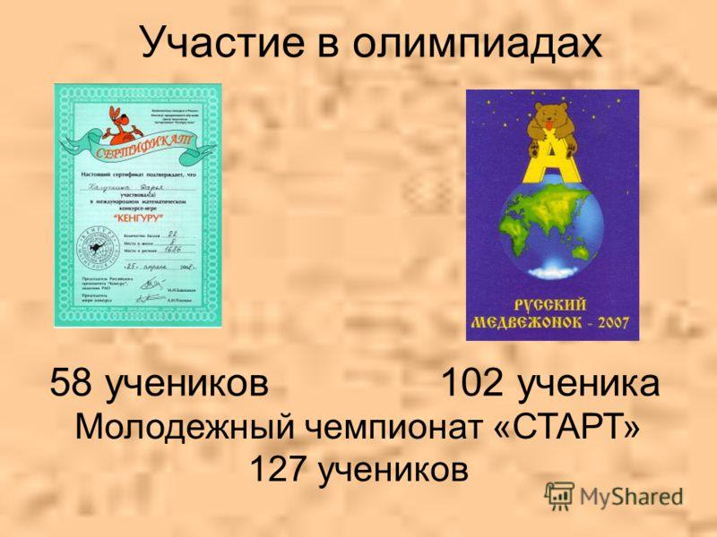 Участие в олимпиадах 58 учеников 102 ученика Молодежный чемпионат «СТАРТ» 127 учеников