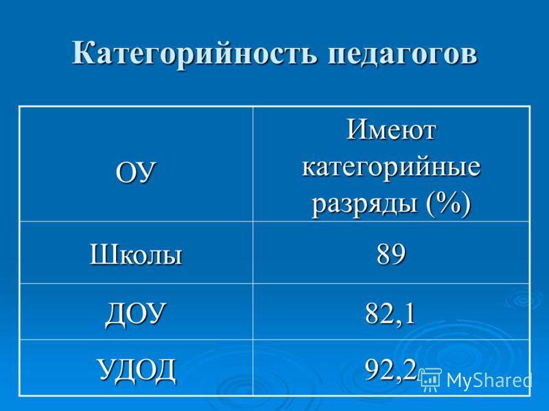 Категорийность педагогов ОУ Имеют категорийные разряды (%) Школы89 ДОУ82,1 УДОД92,2