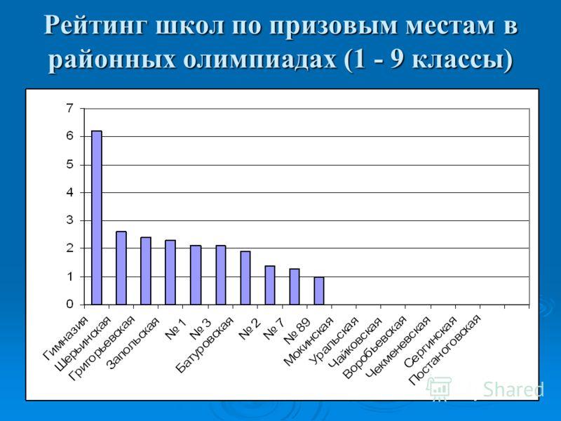 Рейтинг школ по призовым местам в районных олимпиадах (1 - 9 классы)