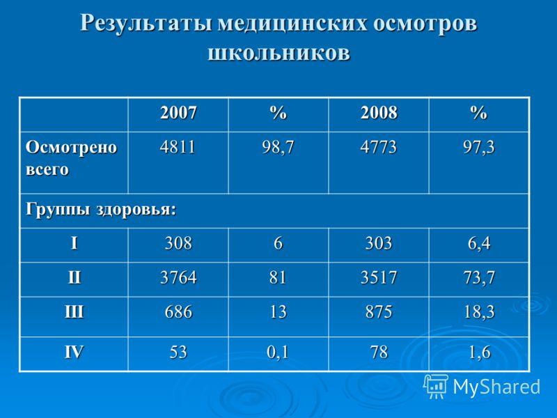 Результаты медицинских осмотров школьников 2007%2008% Осмотрено всего 4811 98,7 4773 97,3 Группы здоровья: I30863036,4 II376481351773,7 III6861387518,3 IV53 0,1 781,6