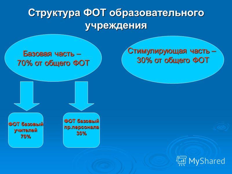 ФОТ базовый учителей70% Структура ФОТ образовательного учреждения Базовая часть – 70% от общего ФОТ Стимулирующая часть – 30% от общего ФОТ ФОТ базовый пр.персонала30%