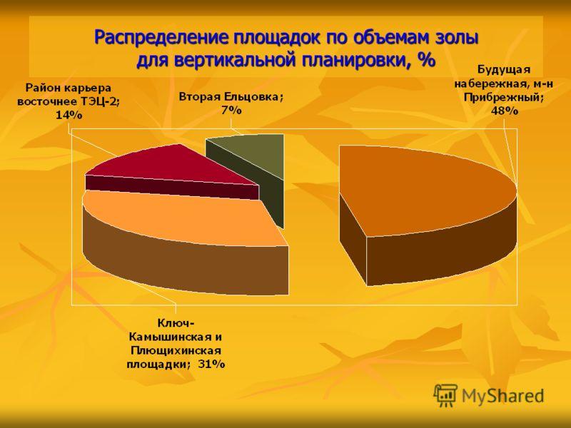 Распределение площадок по объемам золы для вертикальной планировки, %