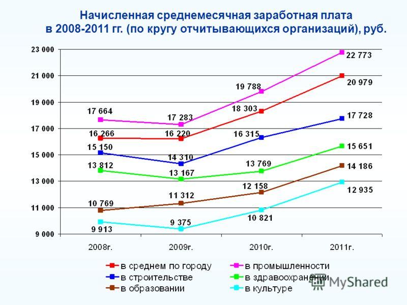 Начисленная среднемесячная заработная плата в 2008-2011 гг. (по кругу отчитывающихся организаций), руб.