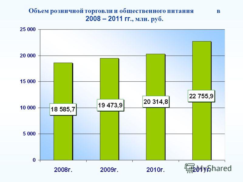 Объем розничной торговли и общественного питания в 2008 – 2011 гг., млн. руб.