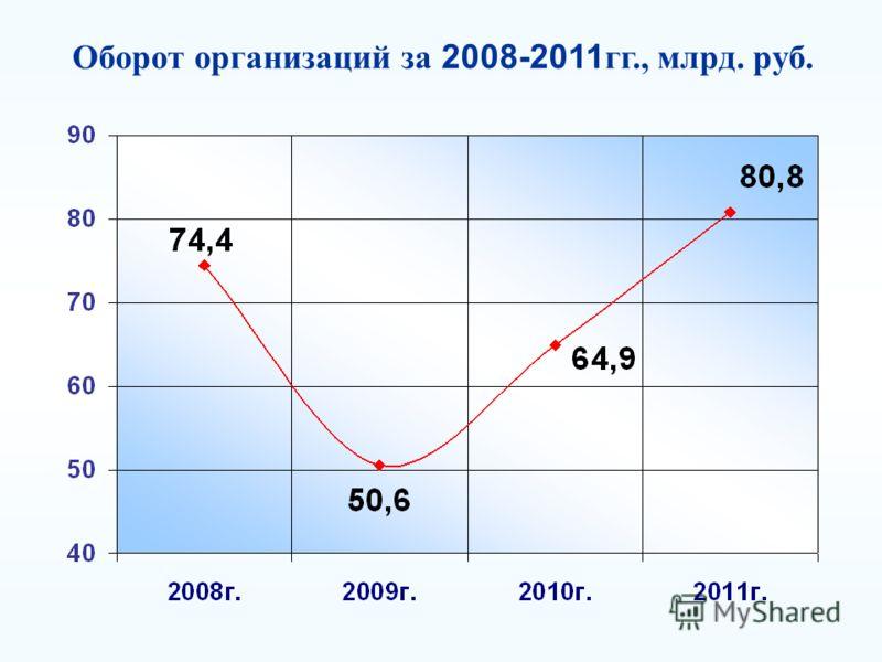 Оборот организаций за 2008-2011 гг., млрд. руб.