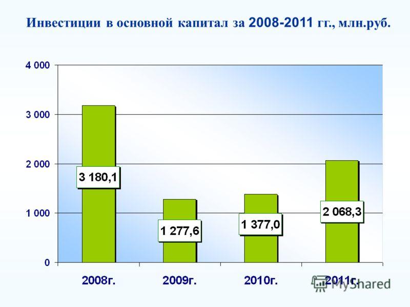 Инвестиции в основной капитал за 2008-2011 гг., млн.руб.