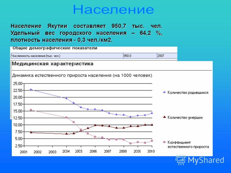 Население Якутии составляет 950,7 тыс. чел. Удельный вес городского населения – 64,2 %, плотность населения - 0,3 чел./км2.