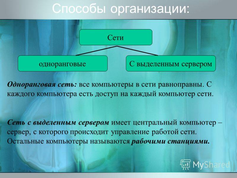 Способы организации: Сети одноранговыеС выделенным сервером Одноранговая сеть: все компьютеры в сети равноправны. С каждого компьютера есть доступ на каждый компьютер сети. Сеть с выделенным сервером имеет центральный компьютер – сервер, с которого п