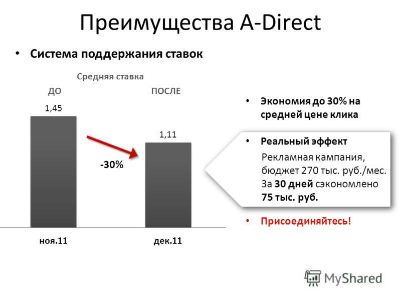 Преимущества A-Direct Экономия до 30% на средней цене клика -30% Система поддержания ставок Реальный эффект Рекламная кампания, бюджет 270 тыс. руб./мес. За 30 дней сэкономлено 75 тыс. руб. Присоединяйтесь! Средняя ставка ДО ПОСЛЕ