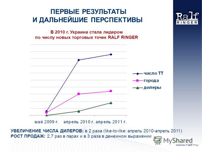 ПЕРВЫЕ РЕЗУЛЬТАТЫ И ДАЛЬНЕЙШИЕ ПЕРСПЕКТИВЫ В 2010 г. Украина стала лидером по числу новых торговых точек RALF RINGER УВЕЛИЧЕНИЕ ЧИСЛА ДИЛЕРОВ: в 2 раза (like-to-like: апрель 2010-апрель 2011) РОСТ ПРОДАЖ: 2,7 раз в парах и в 3 раза в денежном выражен