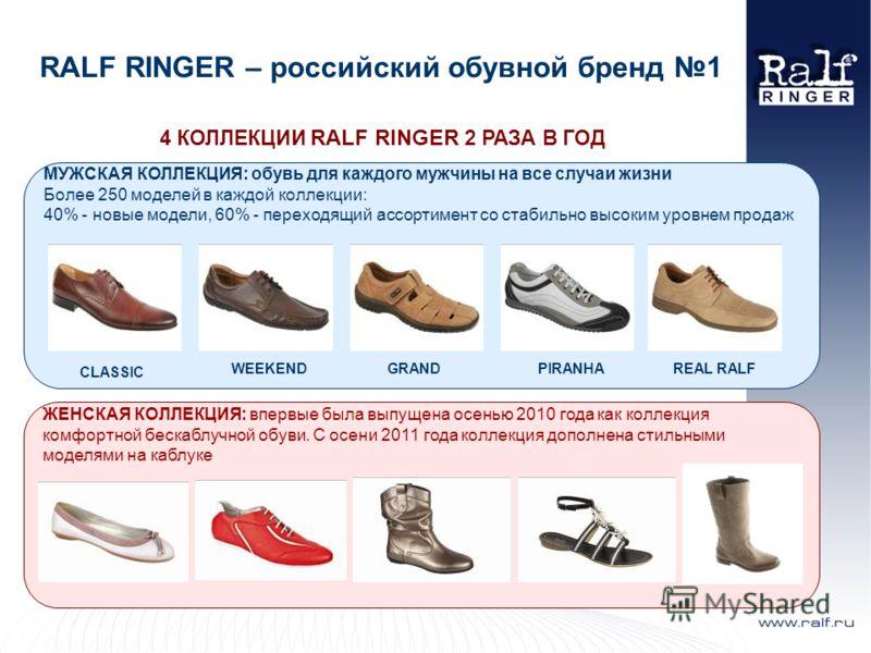 4 КОЛЛЕКЦИИ RALF RINGER 2 РАЗА В ГОД RALF RINGER – российский обувной бренд 1 МУЖСКАЯ КОЛЛЕКЦИЯ: обувь для каждого мужчины на все случаи жизни Более 250 моделей в каждой коллекции: 40% - новые модели, 60% - переходящий ассортимент со стабильно высоки