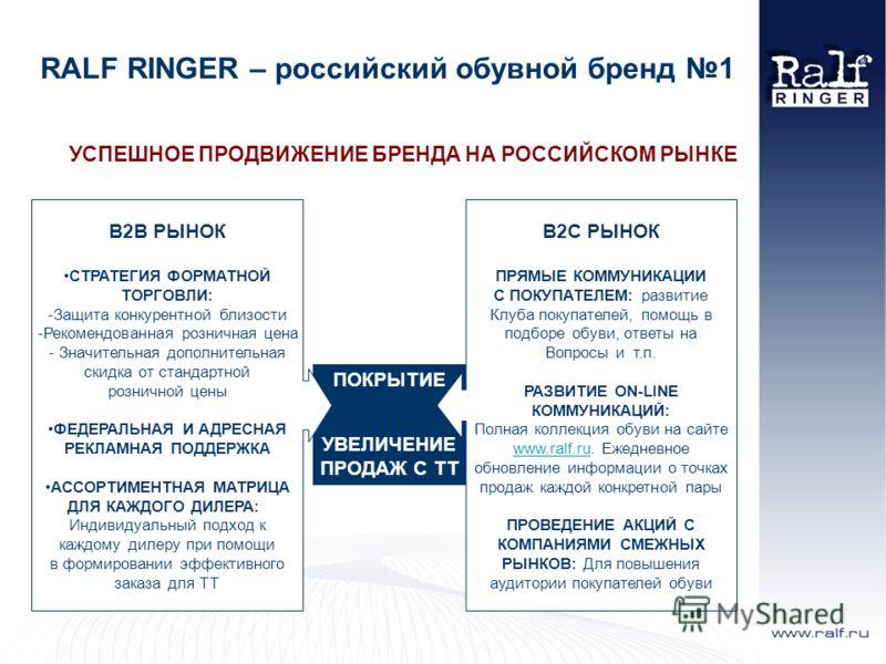RALF RINGER – российский обувной бренд 1 УСПЕШНОЕ ПРОДВИЖЕНИЕ БРЕНДА НА РОССИЙСКОМ РЫНКЕ ПОКРЫТИЕ УВЕЛИЧЕНИЕ ПРОДАЖ С ТТ B2B РЫНОК СТРАТЕГИЯ ФОРМАТНОЙ ТОРГОВЛИ: -Защита конкурентной близости -Рекомендованная розничная цена - Значительная дополнительн
