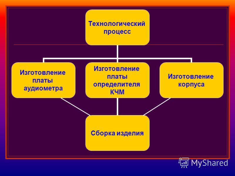 Технологический процесс Изготовление платы аудиометра Изготовление платы определителя КЧМ Сборка изделия Изготовление корпуса
