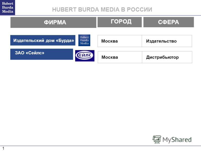0 HUBERT BURDA MEDIA BURDA RUSSIA