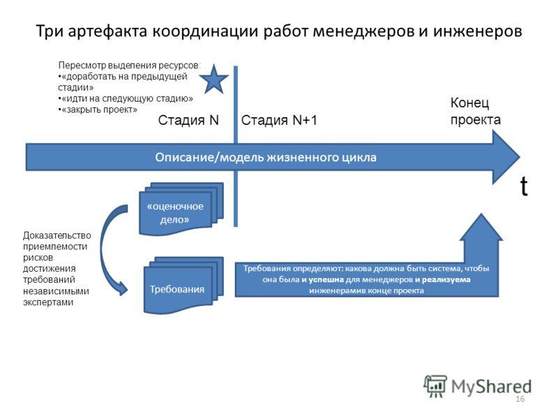 Три артефакта координации работ менеджеров и инженеров 16 Описание/модель жизненного цикла Стадия NСтадия N+1 Требования «оценочное дело» Требования определяют: какова должна быть система, чтобы она была и успешна для менеджеров и реализуема инженера