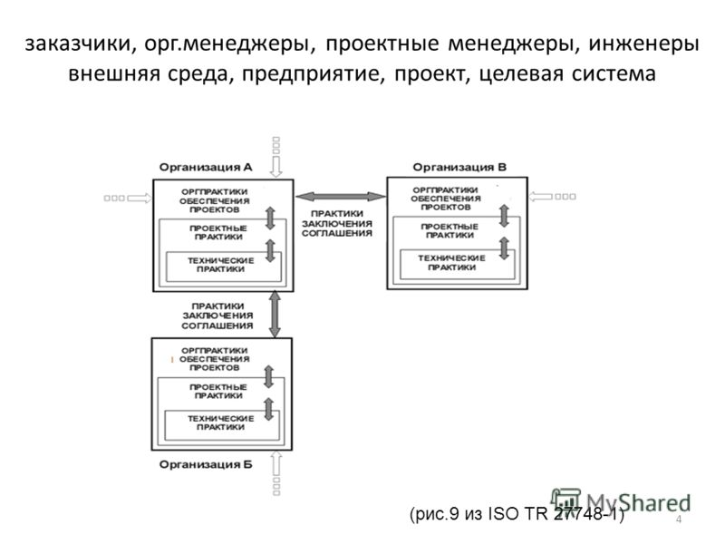 заказчики, орг.менеджеры, проектные менеджеры, инженеры внешняя среда, предприятие, проект, целевая система 4 (рис.9 из ISO TR 27748-1)