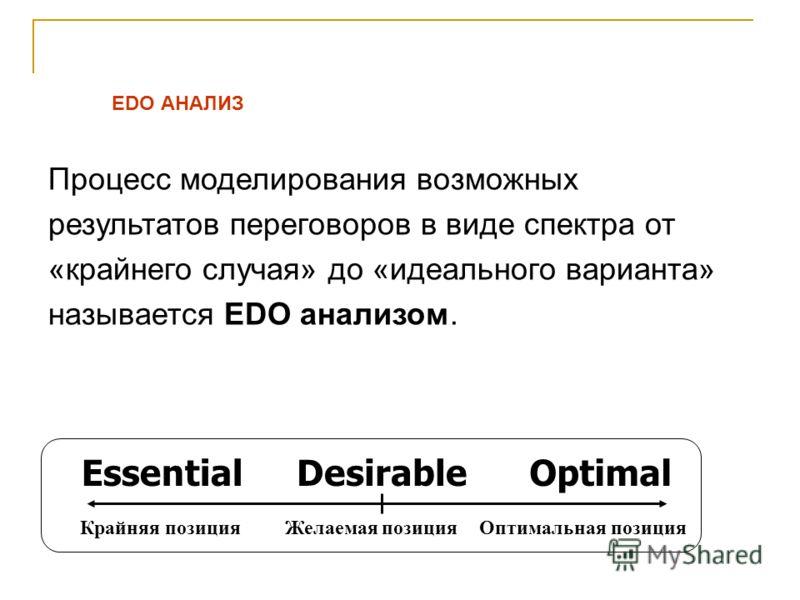 Процесс моделирования возможных результатов переговоров в виде спектра от «крайнего случая» до «идеального варианта» называется EDO анализом. EDO АНАЛИЗ EssentialDesirableOptimal Крайняя позицияОптимальная позицияЖелаемая позиция