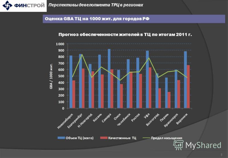 4 Оценка GBA ТЦ на 1000 жит. для городов РФ Перспективы девелопмента ТРЦ в регионах Сравнение коэффициента обеспеченности в 2008 – 2010 гг.