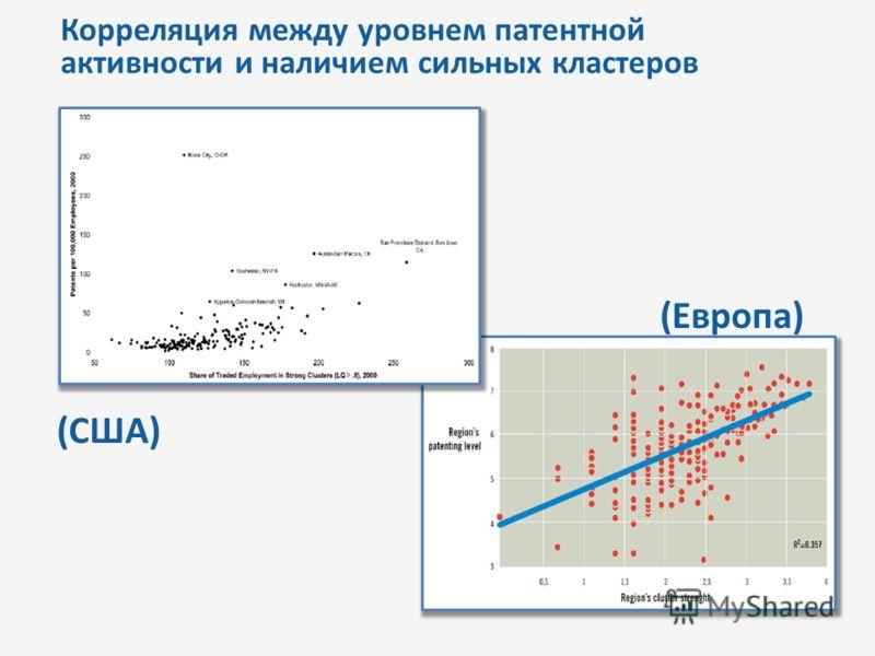 Корреляция между уровнем патентной активности и наличием сильных кластеров (Европа) (США)