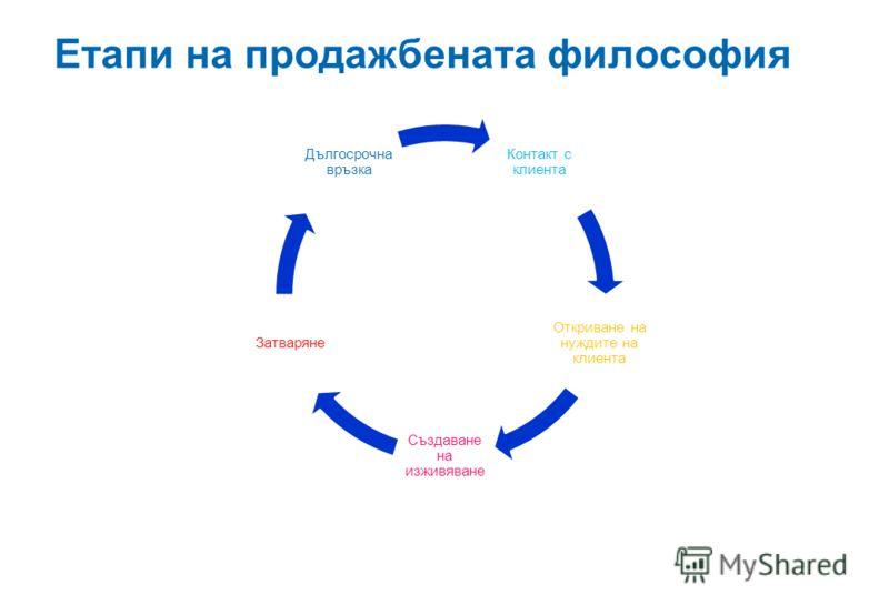 Етапи на продажбената философия Контакт с клиента Откриване на нуждите на клиента Създаване на изживяване Затваряне Дългосрочна връзка