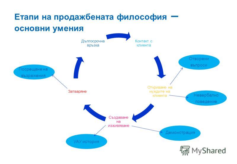 Етапи на продажбената философия – основни умения Контакт с клиента Откриване на нуждите на клиента Създаване на изживяване Затваряне Дългосрочна връзка Отворени въпроси Невербално поведение Демонстрация УАУ история Посрещане на възражения
