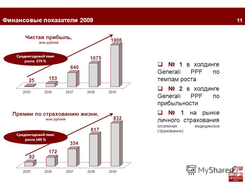 2 Финансовые показатели 2009 1 в холдинге Generali PPF по темпам роста 2 в холдинге Generali PPF по прибыльности 1 на рынке личного страхования (исключая медицинское страхование) Среднегодовой темп роста 275 % Среднегодовой темп роста 145 % 11