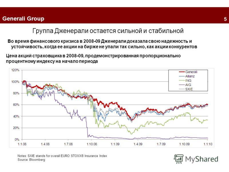 Группа Дженерали остается сильной и стабильной Во время финансового кризиса в 2008-09 Дженерали доказала свою надежность и устойчивость, когда ее акции на бирже не упали так сильно, как акции конкурентов Notes: SXIE stands for overall EURO STOXX® Ins