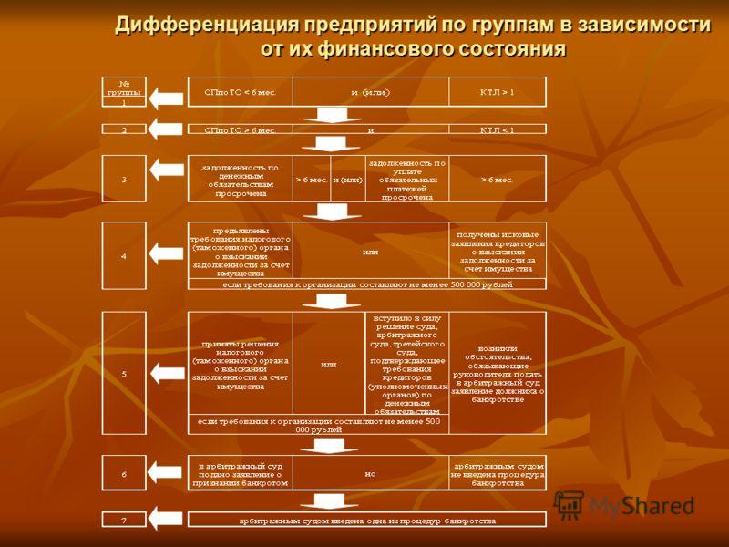 Дифференциация предприятий по группам в зависимости от их финансового состояния