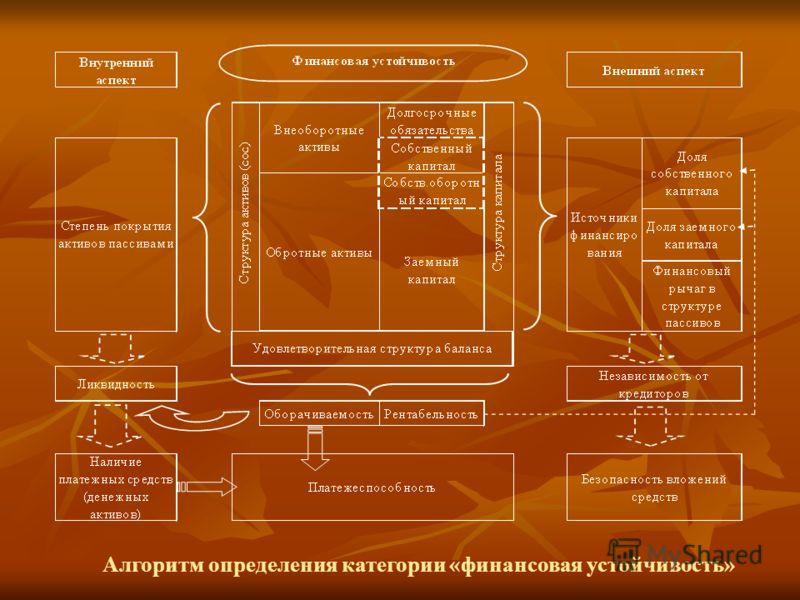 Алгоритм определения категории «финансовая устойчивость»