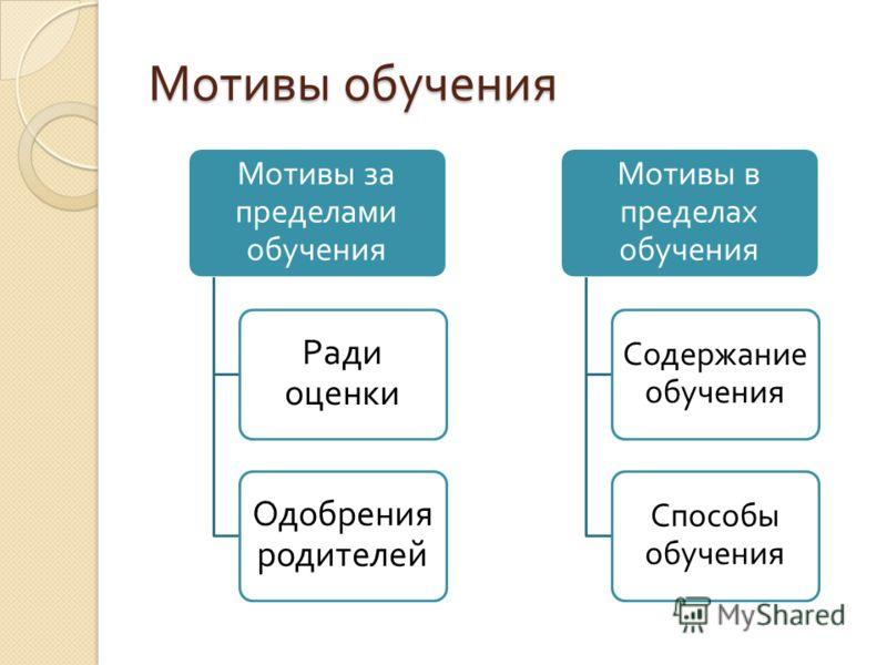 Мотивы обучения Мотивы за пределами обучения Ради оценки Одобрения родителей Мотивы в пределах обучения Содержание обучения Способы обучения