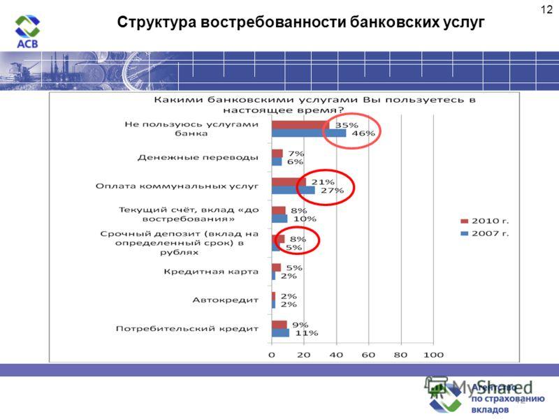 12 Структура востребованности банковских услуг 12