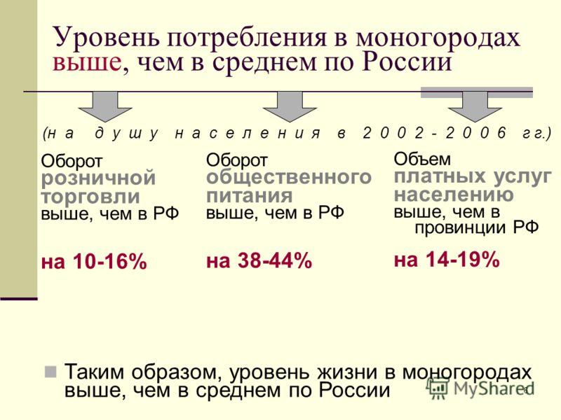 6 Уровень потребления в моногородах выше, чем в среднем по России Оборот розничной торговли выше, чем в РФ на 10-16% (н а д у ш у н а с е л е н и я в 2 0 0 2 - 2 0 0 6 г г.) Оборот общественного питания выше, чем в РФ на 38-44% Объем платных услуг на