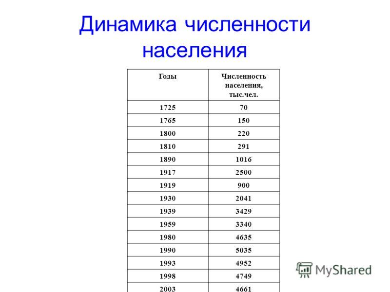 Динамика численности населения ГодыЧисленность населения, тыс.чел. 172570 1765150 1800220 1810291 18901016 19172500 1919900 19302041 19393429 19593340 19804635 19905035 19934952 19984749 20034661