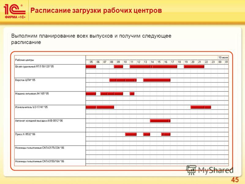 45 Расписание загрузки рабочих центров Выполним планирование всех выпусков и получим следующее расписание
